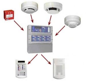 Maintenance alarme incendie